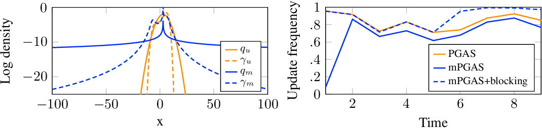 Figure 2 for Parameter elimination in particle Gibbs sampling