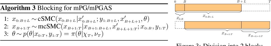 Figure 3 for Parameter elimination in particle Gibbs sampling