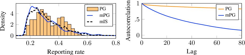 Figure 4 for Parameter elimination in particle Gibbs sampling