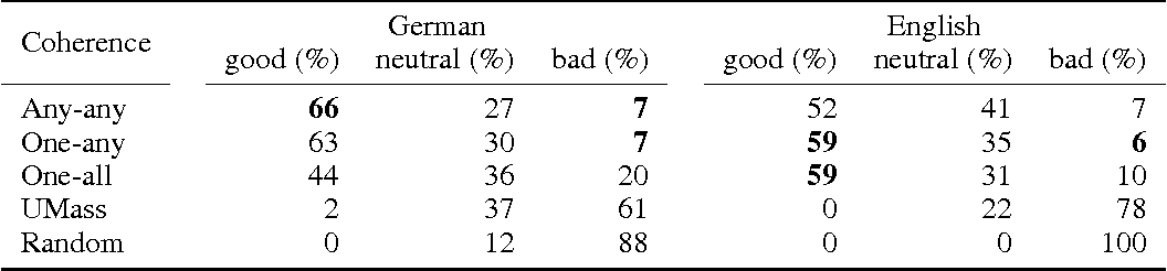 Figure 1 for Evaluating topic coherence measures