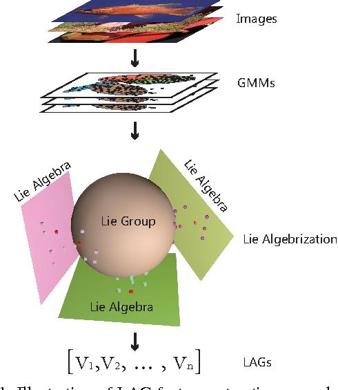 Figure 1 for Lie Algebrized Gaussians for Image Representation