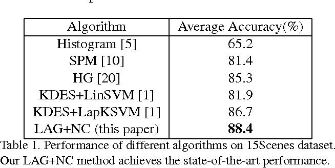 Figure 2 for Lie Algebrized Gaussians for Image Representation