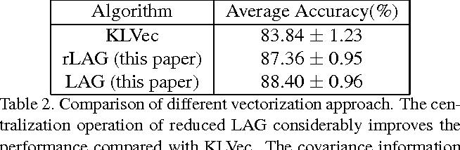 Figure 4 for Lie Algebrized Gaussians for Image Representation