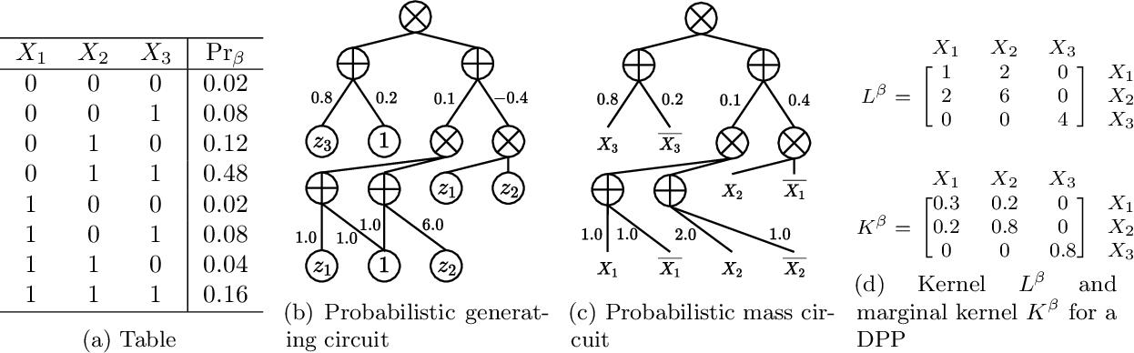 Figure 1 for Probabilistic Generating Circuits