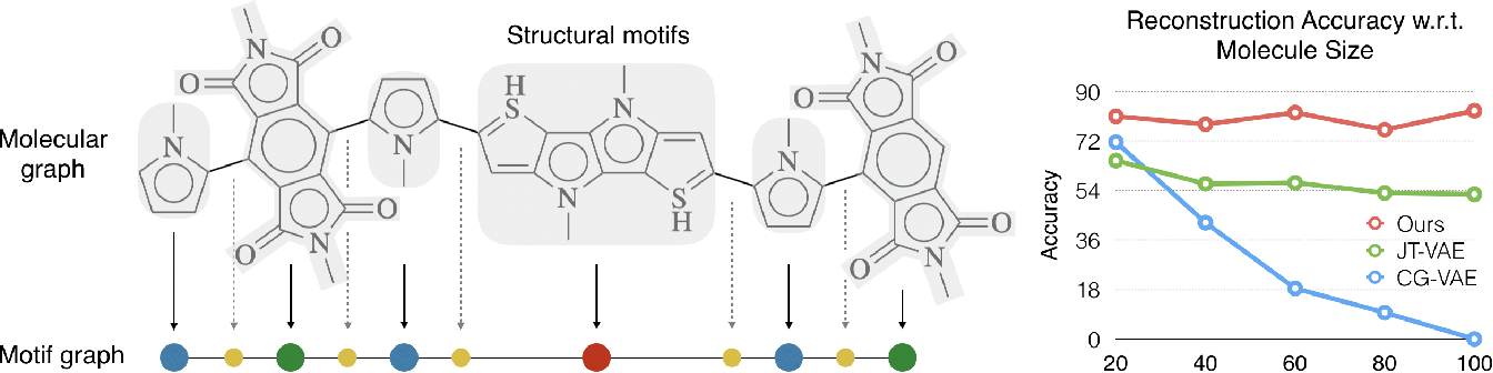 Figure 1 for Hierarchical Generation of Molecular Graphs using Structural Motifs