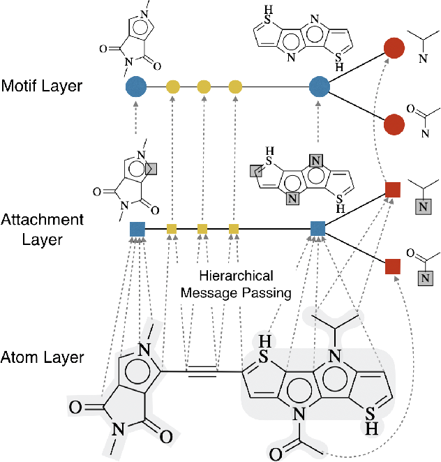 Figure 3 for Hierarchical Generation of Molecular Graphs using Structural Motifs