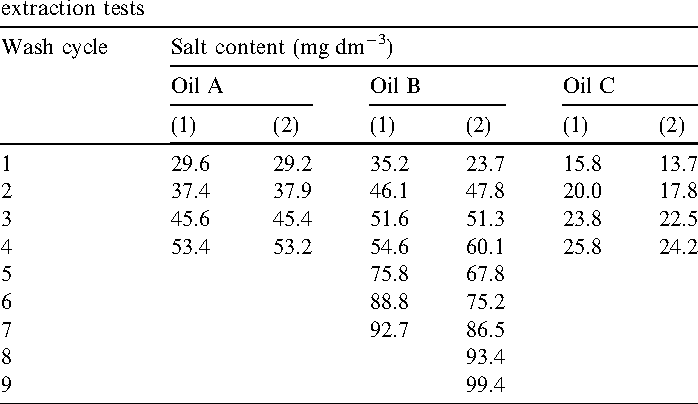 Measuring Salinity in crude oils: Evaluation of methods and an