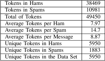 Figure 4 for Fast Privacy-Preserving Text Classification based on Secure Multiparty Computation