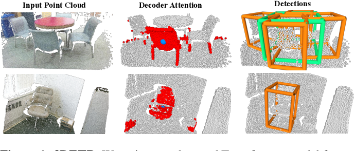 Figure 1 for An End-to-End Transformer Model for 3D Object Detection