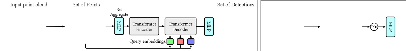 Figure 3 for An End-to-End Transformer Model for 3D Object Detection