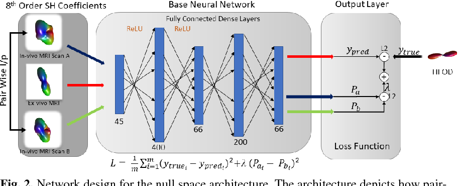 Figure 2 for Inter-Scanner Harmonization of High Angular Resolution DW-MRI using Null Space Deep Learning