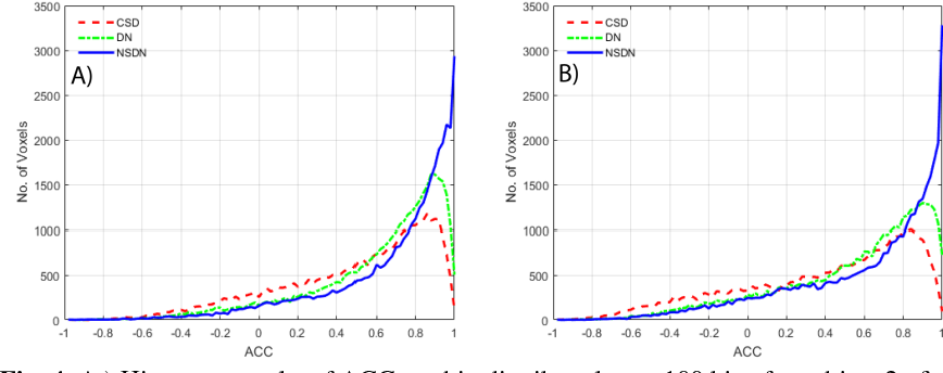 Figure 4 for Inter-Scanner Harmonization of High Angular Resolution DW-MRI using Null Space Deep Learning