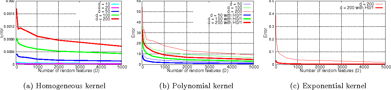 Figure 1 for Random Feature Maps for Dot Product Kernels