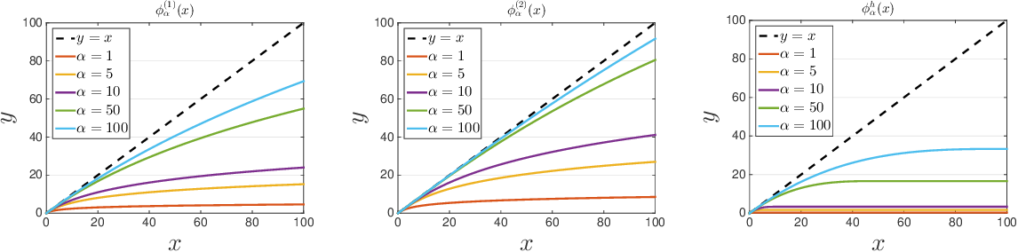 Figure 1 for Learning with Non-Convex Truncated Losses by SGD