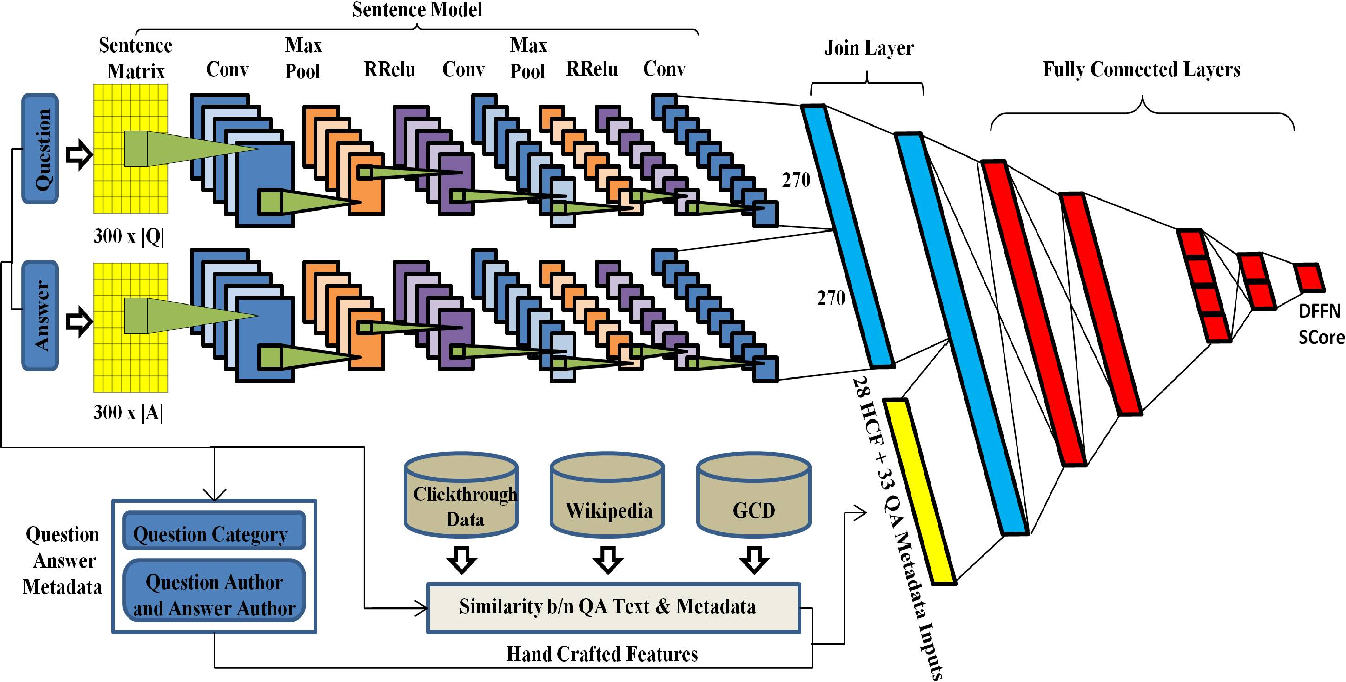 Figure 1 for Deep Feature Fusion Network for Answer Quality Prediction in Community Question Answering