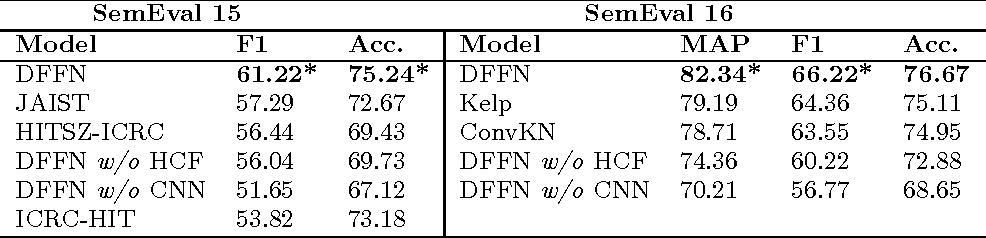 Figure 2 for Deep Feature Fusion Network for Answer Quality Prediction in Community Question Answering