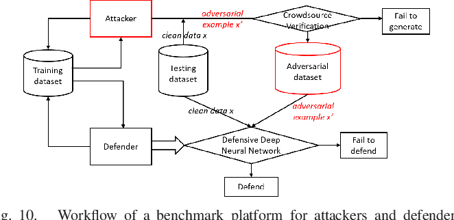 Figure 2 for Adversarial Examples: Attacks and Defenses for Deep Learning