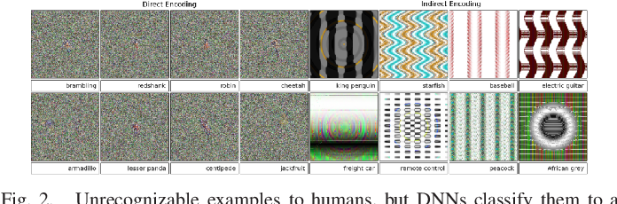 Figure 3 for Adversarial Examples: Attacks and Defenses for Deep Learning