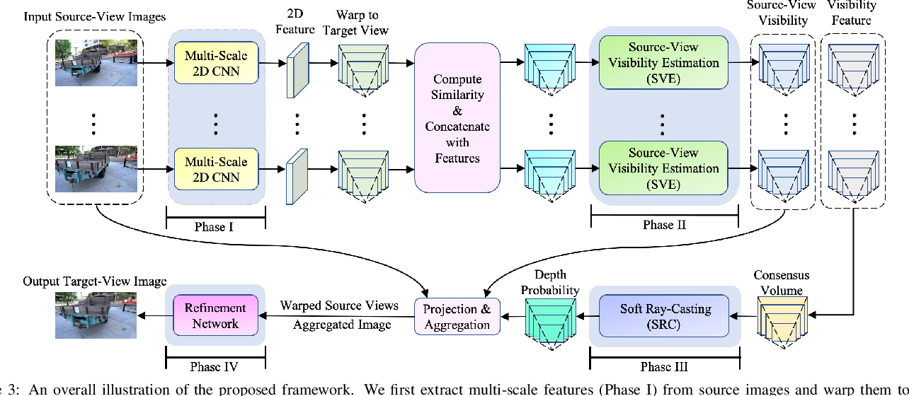 Figure 4 for Self-Supervised Visibility Learning for Novel View Synthesis