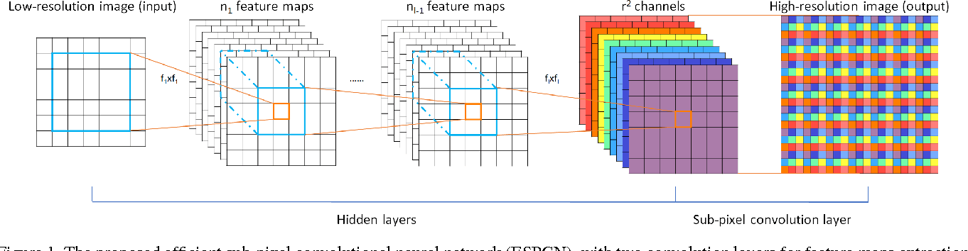 Figure 1 for Real-Time Single Image and Video Super-Resolution Using an Efficient Sub-Pixel Convolutional Neural Network
