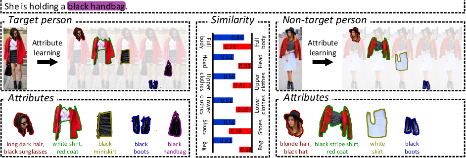 Figure 1 for ViTAA: Visual-Textual Attributes Alignment in Person Search by Natural Language