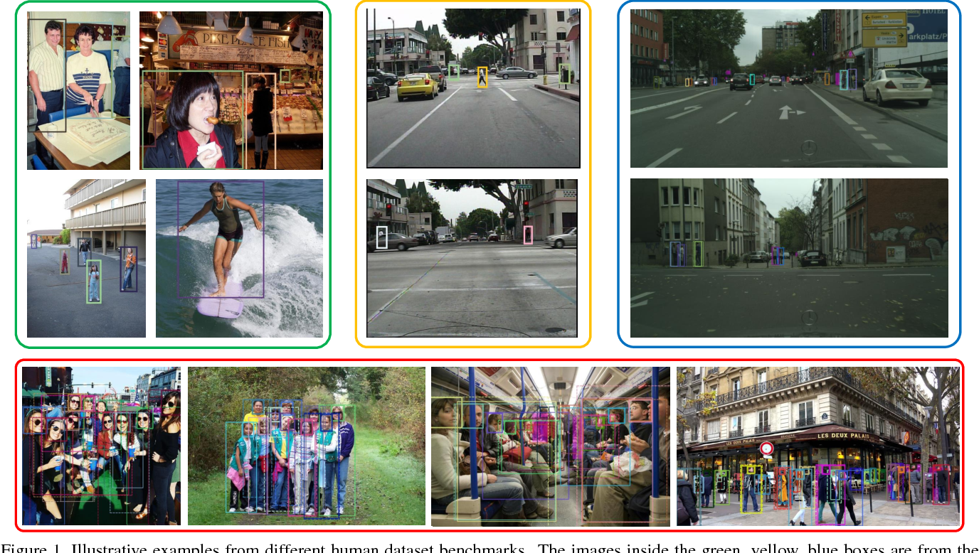 Figure 1 for CrowdHuman: A Benchmark for Detecting Human in a Crowd