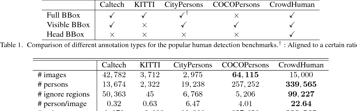 Figure 2 for CrowdHuman: A Benchmark for Detecting Human in a Crowd