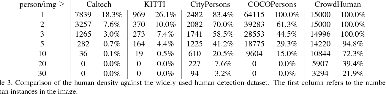 Figure 4 for CrowdHuman: A Benchmark for Detecting Human in a Crowd