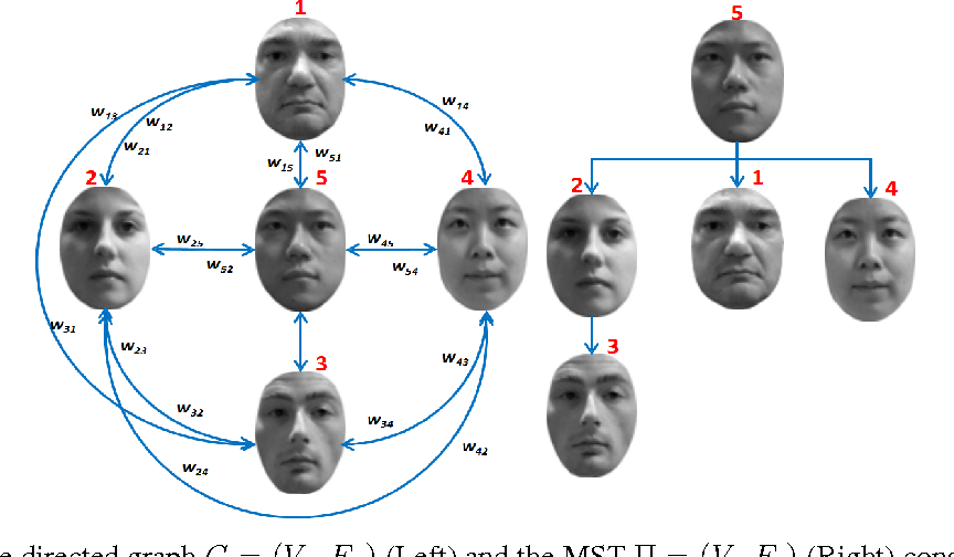 Figure 3 for Dense 3D Face Correspondence