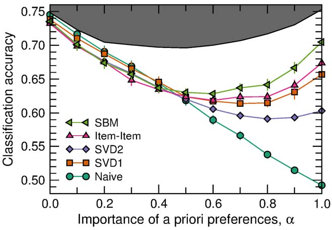 Figure 2 for Predicting human preferences using the block structure of complex social networks