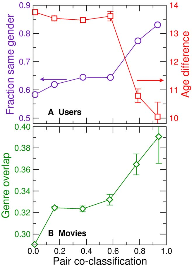 Figure 4 for Predicting human preferences using the block structure of complex social networks