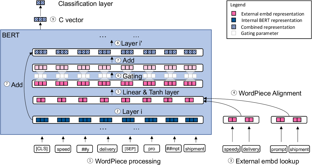 Figure 1 for GiBERT: Introducing Linguistic Knowledge into BERT through a Lightweight Gated Injection Method