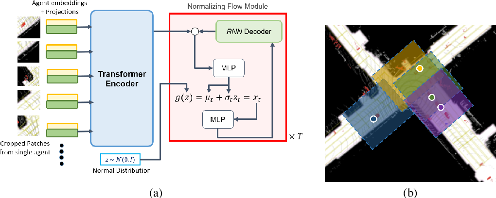 Figure 1 for Trajformer: Trajectory Prediction with Local Self-Attentive Contexts for Autonomous Driving
