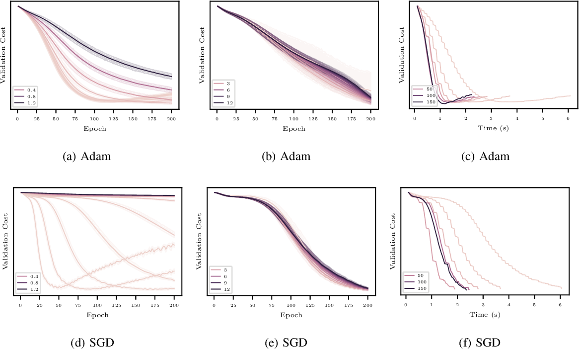 Figure 2 for Optimization of Graph Neural Networks with Natural Gradient Descent
