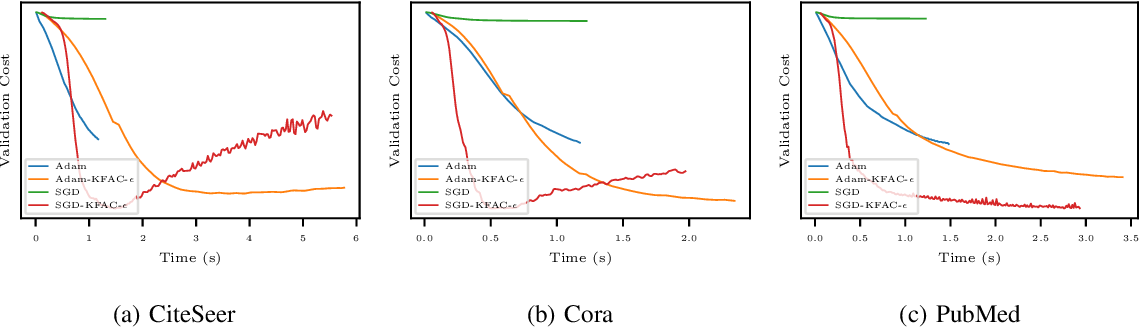 Figure 3 for Optimization of Graph Neural Networks with Natural Gradient Descent