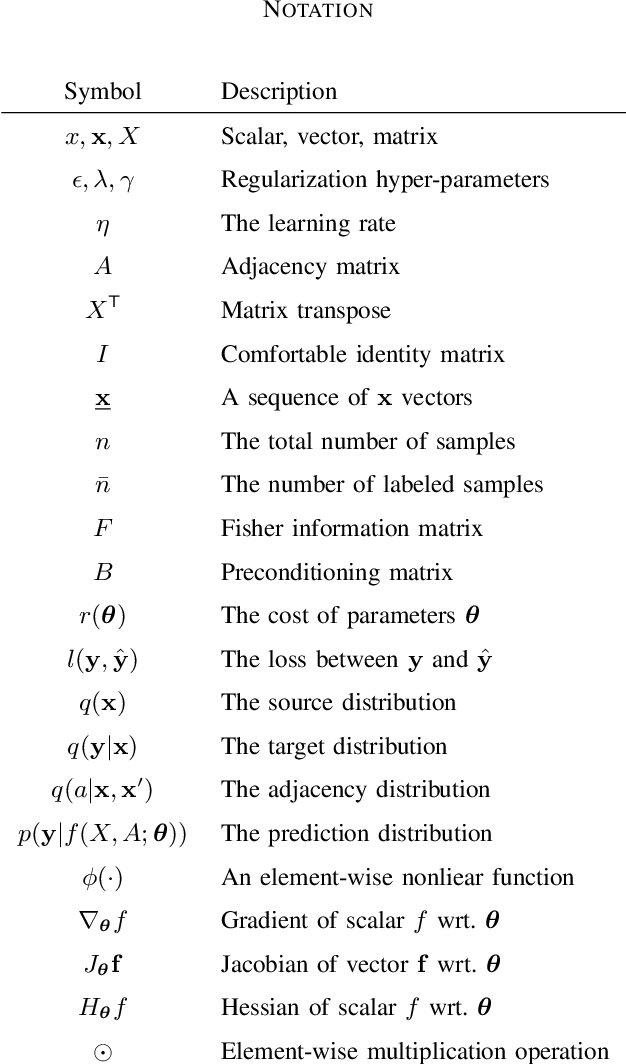 Figure 4 for Optimization of Graph Neural Networks with Natural Gradient Descent