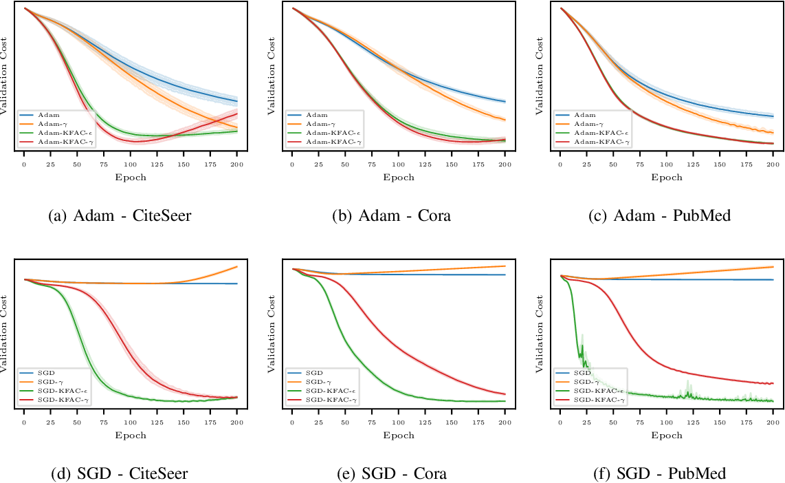 Figure 1 for Optimization of Graph Neural Networks with Natural Gradient Descent