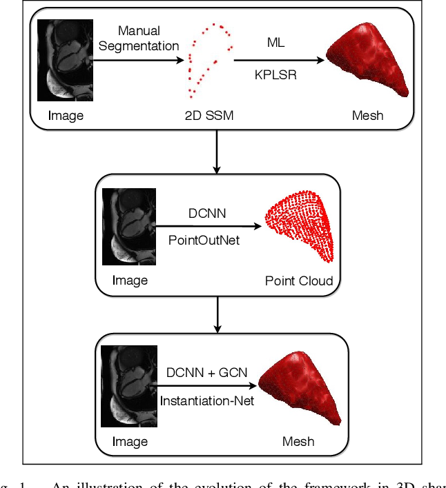 Figure 1 for Instantiation-Net: 3D Mesh Reconstruction from Single 2D Image for Right Ventricle