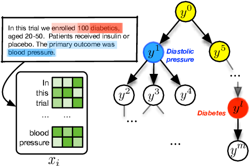Figure 1 for Structured Multi-Label Biomedical Text Tagging via Attentive Neural Tree Decoding