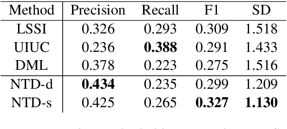 Figure 3 for Structured Multi-Label Biomedical Text Tagging via Attentive Neural Tree Decoding
