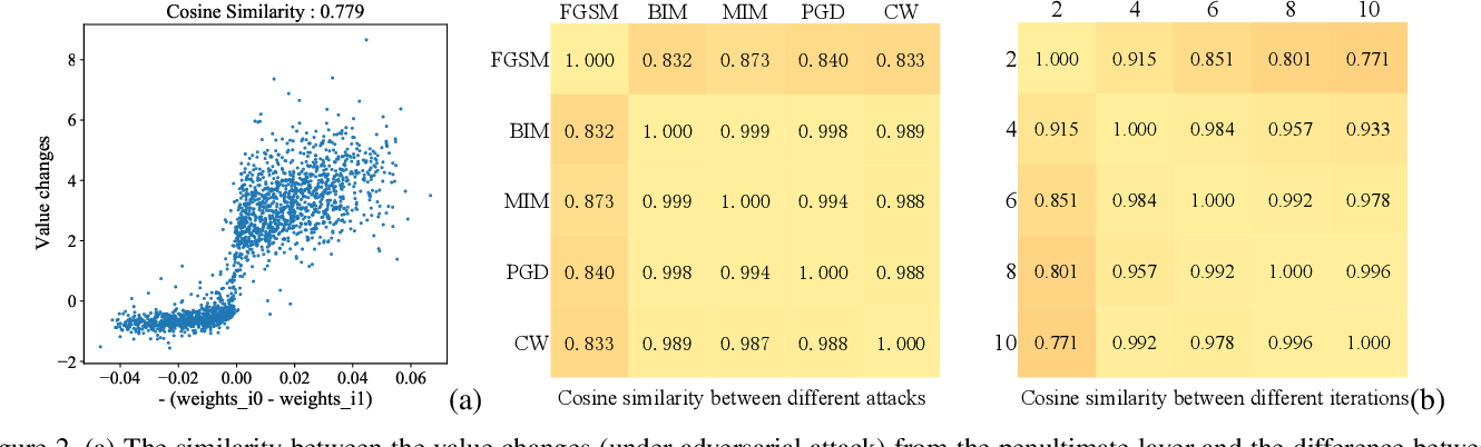 Figure 3 for A Hierarchical Feature Constraint to Camouflage Medical Adversarial Attacks