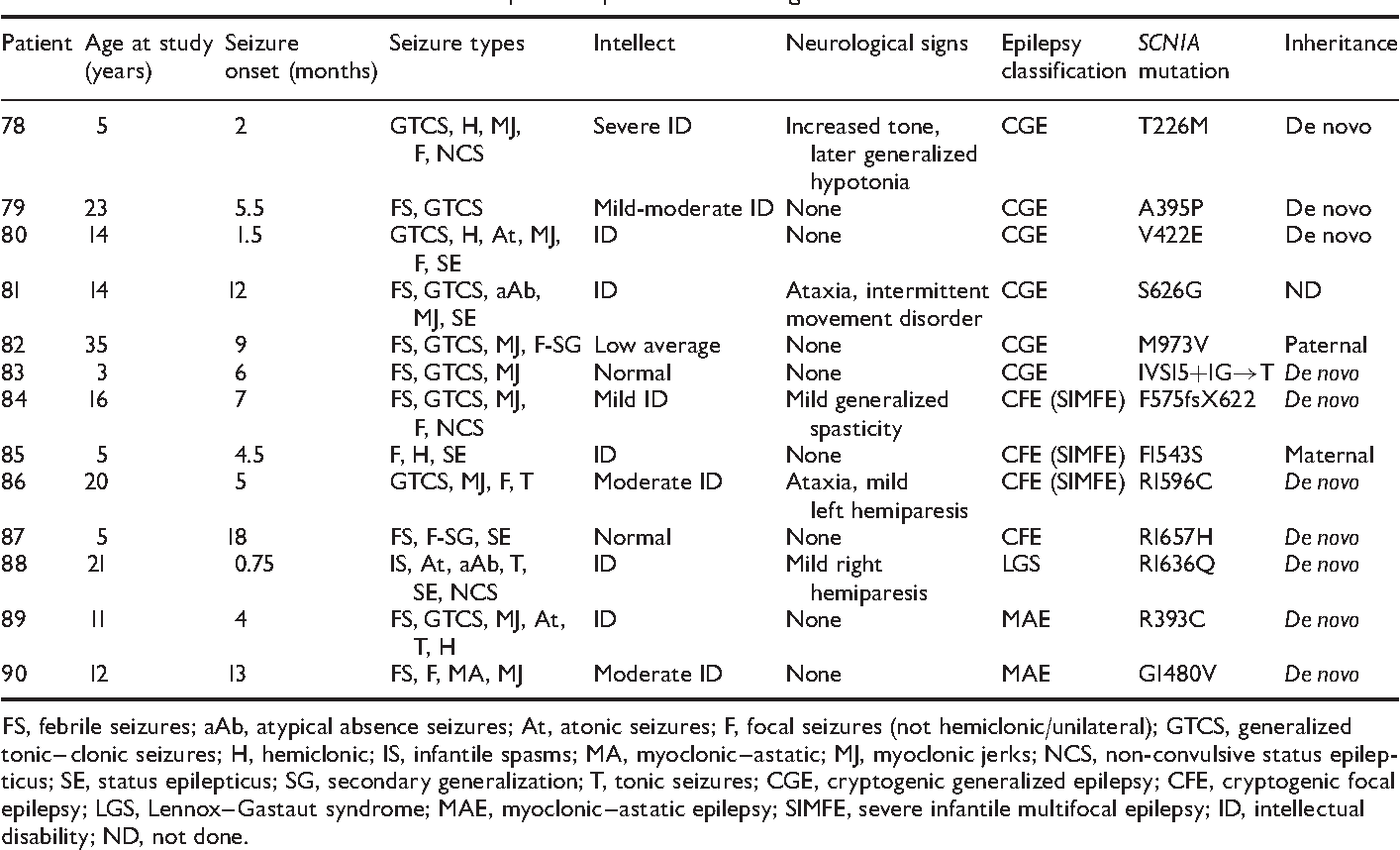 Infantile Severe Myoclonic Epilepsy - Semantic Scholar
