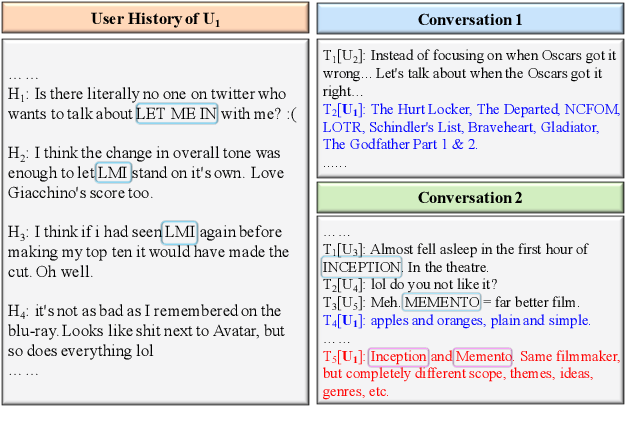 Figure 1 for Joint Effects of Context and User History for Predicting Online Conversation Re-entries