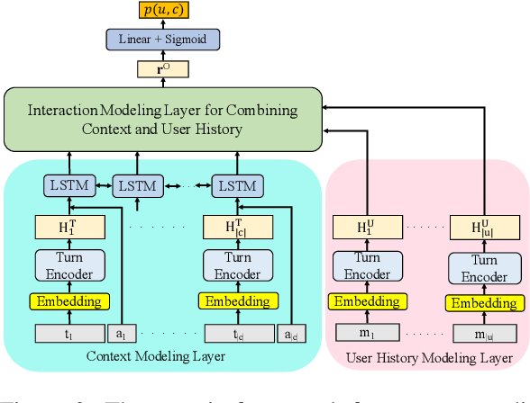 Figure 3 for Joint Effects of Context and User History for Predicting Online Conversation Re-entries
