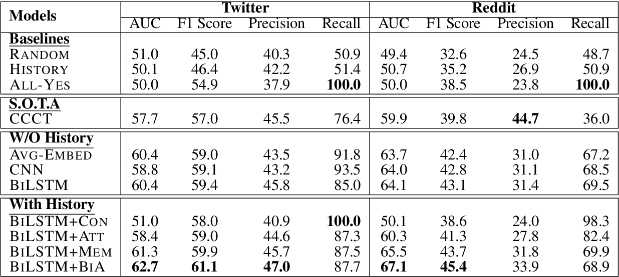 Figure 4 for Joint Effects of Context and User History for Predicting Online Conversation Re-entries