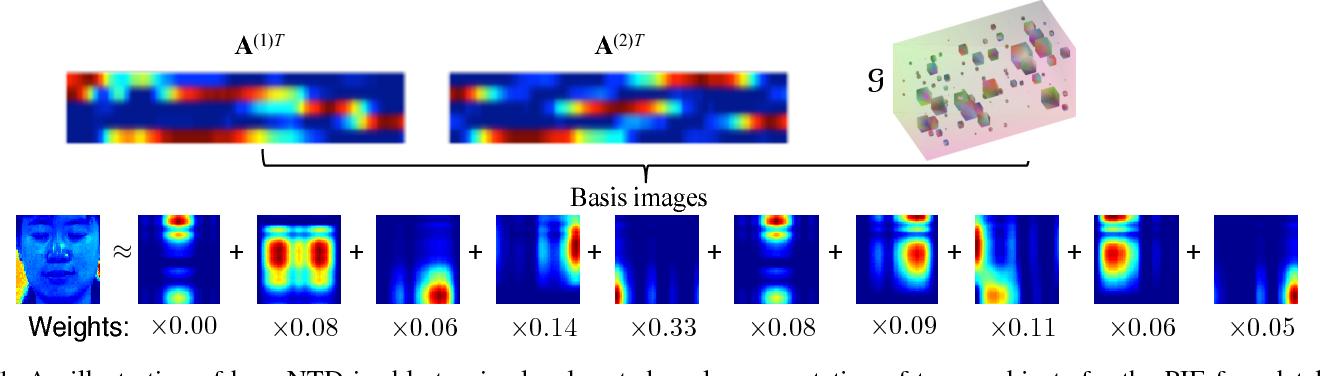 Figure 1 for Efficient Nonnegative Tucker Decompositions: Algorithms and Uniqueness