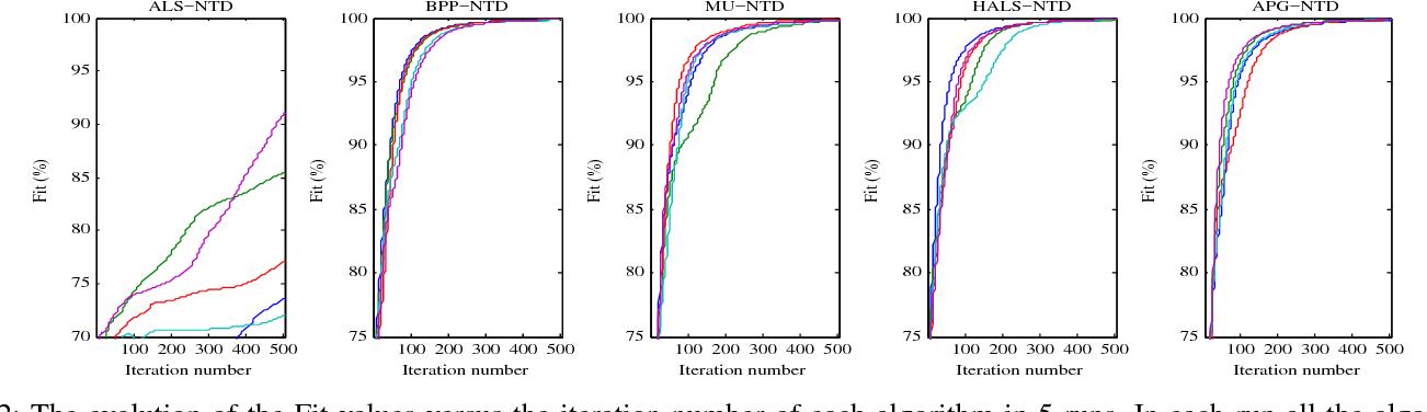 Figure 2 for Efficient Nonnegative Tucker Decompositions: Algorithms and Uniqueness