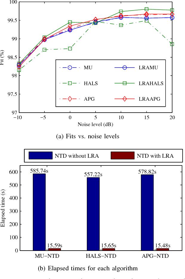 Figure 3 for Efficient Nonnegative Tucker Decompositions: Algorithms and Uniqueness