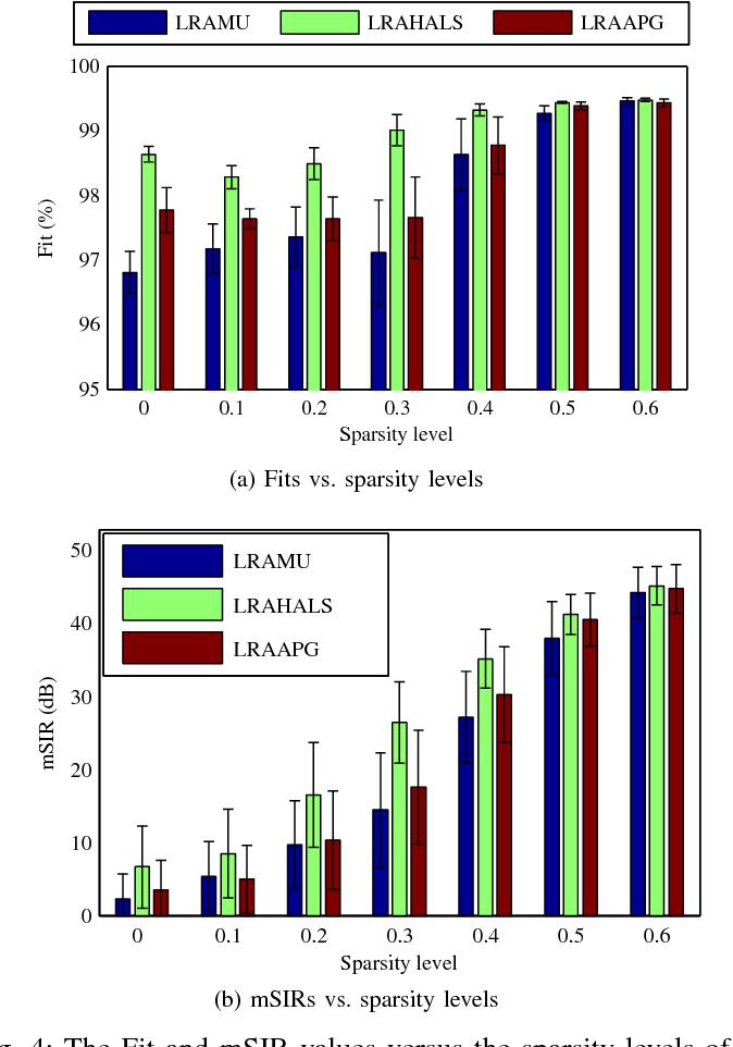 Figure 4 for Efficient Nonnegative Tucker Decompositions: Algorithms and Uniqueness
