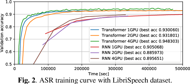 Figure 3 for A Comparative Study on Transformer vs RNN in Speech Applications